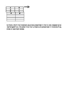 Functions SCAMPER Activity
