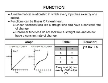Functions Vocabulary Cards