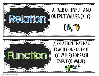 Functions Vocabulary Word Wall Cards