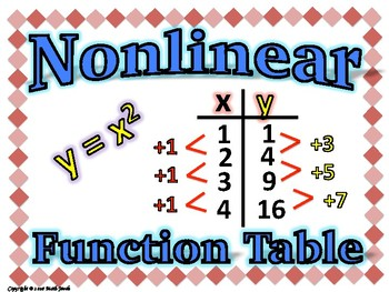 Functions Word Wall with Example - 8th Grade