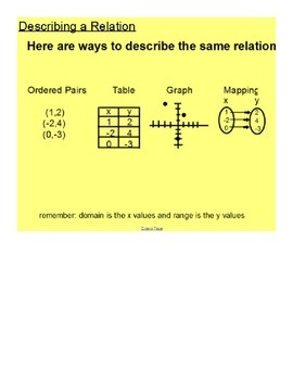 Functions and Relations SmartBoard Lesson