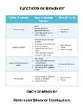 Functions of Behavior Chart- What to do and what NOT to do