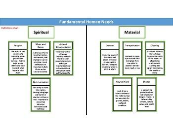 Fundamental Needs of Humans
