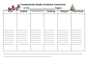 Fundamental Needs of Native Americans Graphic Organizer