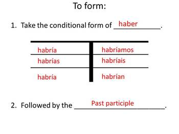 Future Perfect & Conditional Perfect Grammar Notes