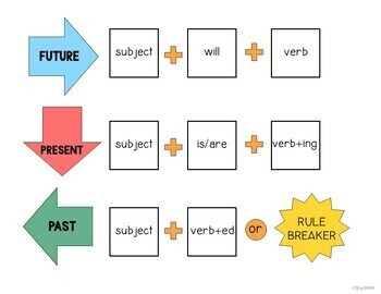 Future, Present, Past Verbs: Regular and Irregular (No Print Required)
