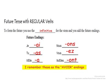 Future Tense, Le Futur, Formation (Regular & Irregular): French Quick Lesson