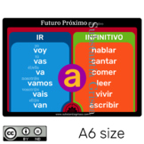 Futuro Próximo de Indicativo en Español