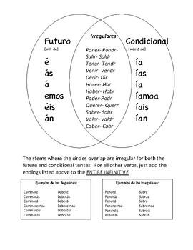 Futuro vs Condicional