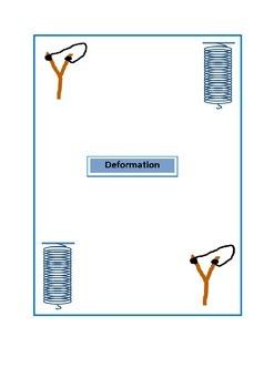 GCE -Physics (5054)- Deformation