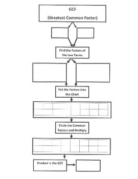 GCF (Factoring Linear Expressions) Flow Map - 7.EE.1; Math