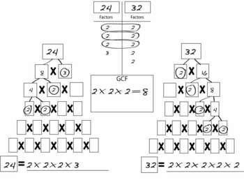 GCF- Graphic Organizer/ Placemat