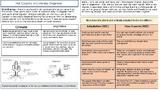 GCSE 9-1 AQA: Living World Thar Desert Knowledge Organiser
