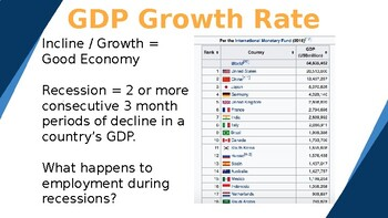 GDP & Business Cycle Lesson