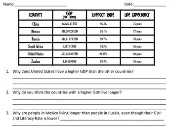 GDP, Literacy Rate, and Life Expectancy Lesson