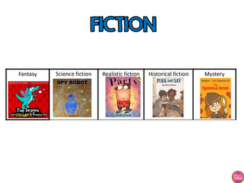 GENRES AND TRADITIONAL LITERATURE CHARTS/POSTERS