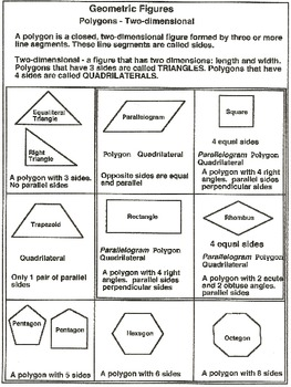 Geometry: Critical Attributes, Task Card and Poster (Printable)