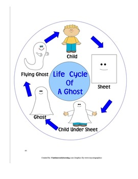 GHOST LIFE CYCLE