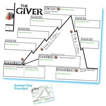The giver plot chart freytags pyramid created for digital tpt the giver plot chart freytags pyramid created for digital ccuart Image collections