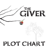 THE GIVER Plot Chart Analyzer Diagram Arc (Lois Lowry) - F