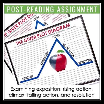 Giver plot diagram by presto plans teachers pay teachers giver plot diagram ccuart Choice Image