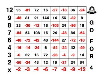 GO FOR 4- A Multiplication of Integers Game