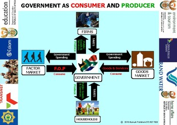 GOVERNMENT AS CONSUMER AND PRODUCER