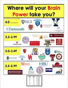 GPA Investment Poster--Brain Power!