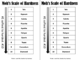 GRADE 5 SCIENCE SOL 5.7 MOH'S HARDNESS SCALE
