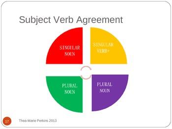 GRAMMAR LESSON Subject/ Verb Agreement