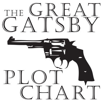 THE GREAT GATSBY Plot Chart Organizer Diagram Arc - Freytag's Pyramid