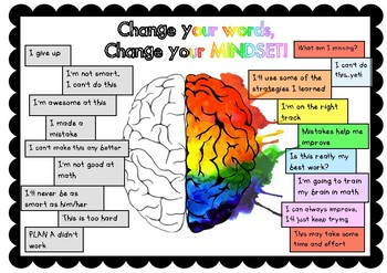 GROWTH MINDSET BRAIN POSTER! Bright visual Change your mindset poster.