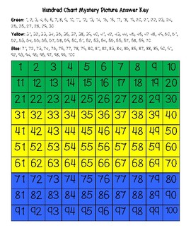 Gabon Flag Hundred Chart Mystery Picture with Number Cards