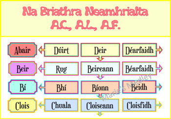 Gaeilge - Briathra Neamrialta (Gach Aimsir)