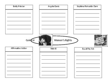 Gains in Womens Rights Graphic Organizer