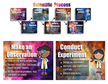Galaxy Themed Scientific Process / Method Posters