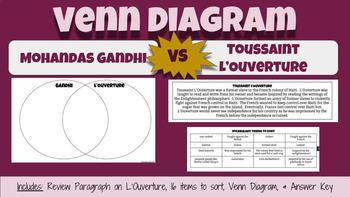Gandhi vs. L'Ouverture Venn Diagram