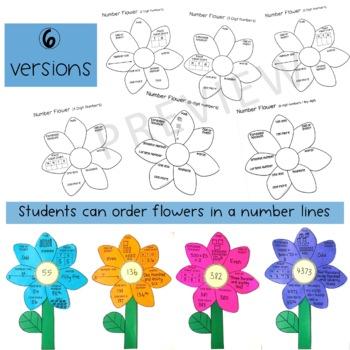 Number line activity - Number Sense assessment