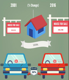 Gas Costs HOW Much? Inflation Infographic Project