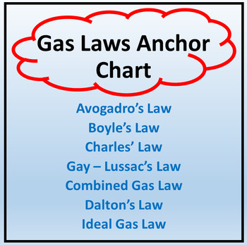 Gas Laws Anchor Chart - Three Sizes