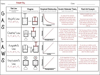Gas Laws and the Kinetic Molecular Theory Summary Chart