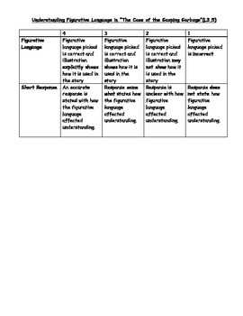 Gasping for Garbage--Figurative Language--Differentiated Activities with Rubric