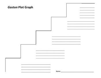 Gaston Plot Graph - William Saroyan