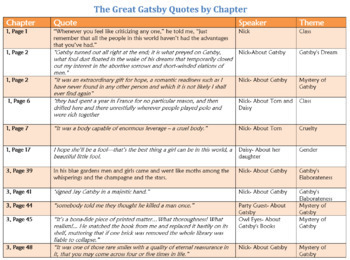 Gatsby Quote Chart