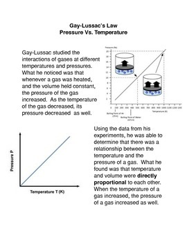 Gay Lussac's Law: Pressure Vs. Temperature