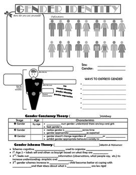 Gender Identity Notes