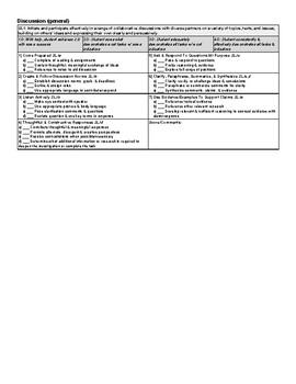 General Discussion Rubric (ELA CC 11-12) Standards Based