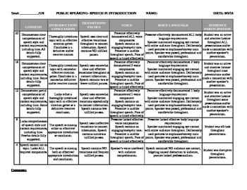 General Public Speaking Rubric