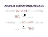 General Rule of Conversions Visual