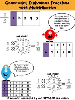 Generating Equivalent Fraction using Multiplication and Division- Posters